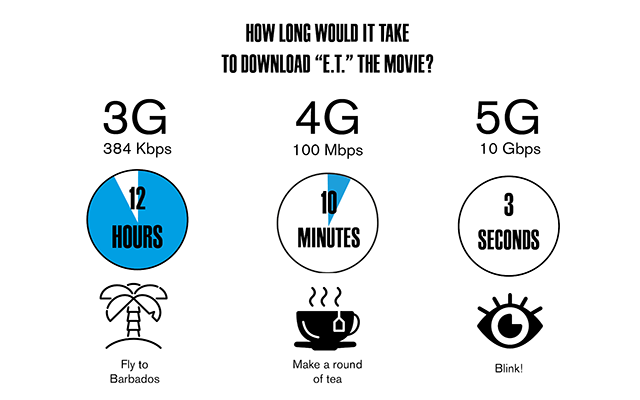 5g Speed vs 4g Speed: Differences and Myths to Explore