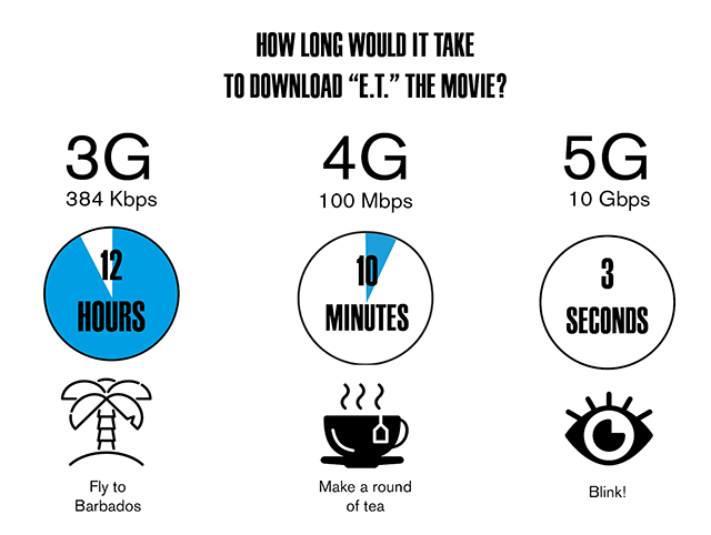 5g Speed vs 4g Speed