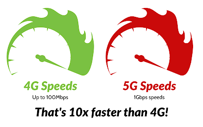 A Comparison of 4g Speeds vs 5g Speeds