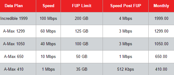 fastest internet speed in India