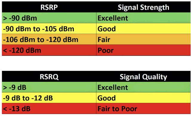 How to improve RSRP