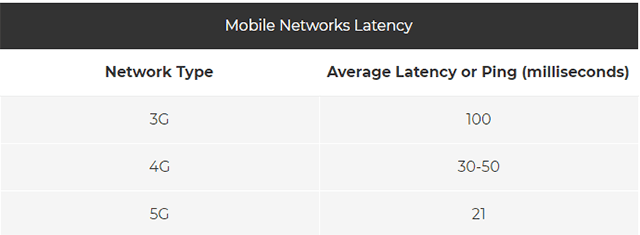 lte ping latency