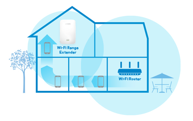 Speed test internet connection: Should you buy a Wifi extender?