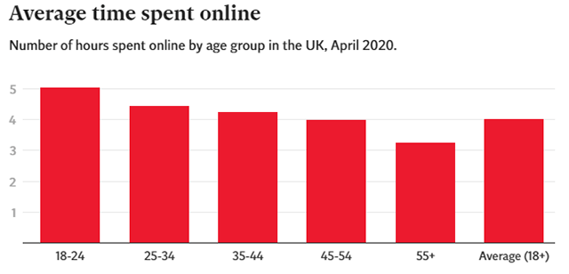 COVID-19 & Internet: Internet Use Hits Record High in the UK