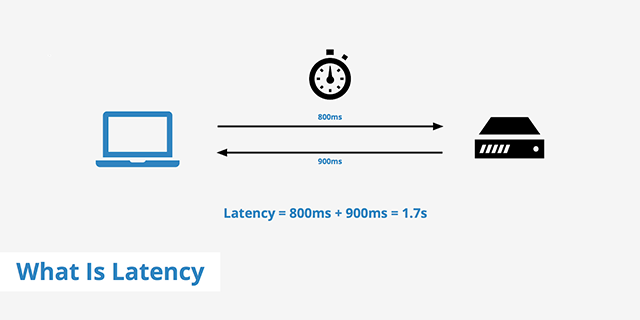 Ping time (latency), upload and download speed are important metrics