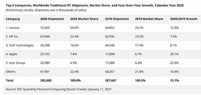 Worldwide PC market just had its very big growth in a decade